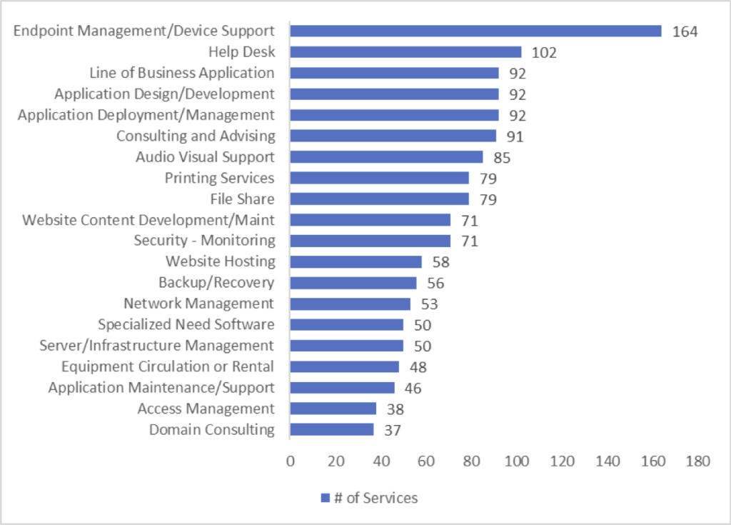 20 generic service categories with a count of how many campus IT services fall into each category