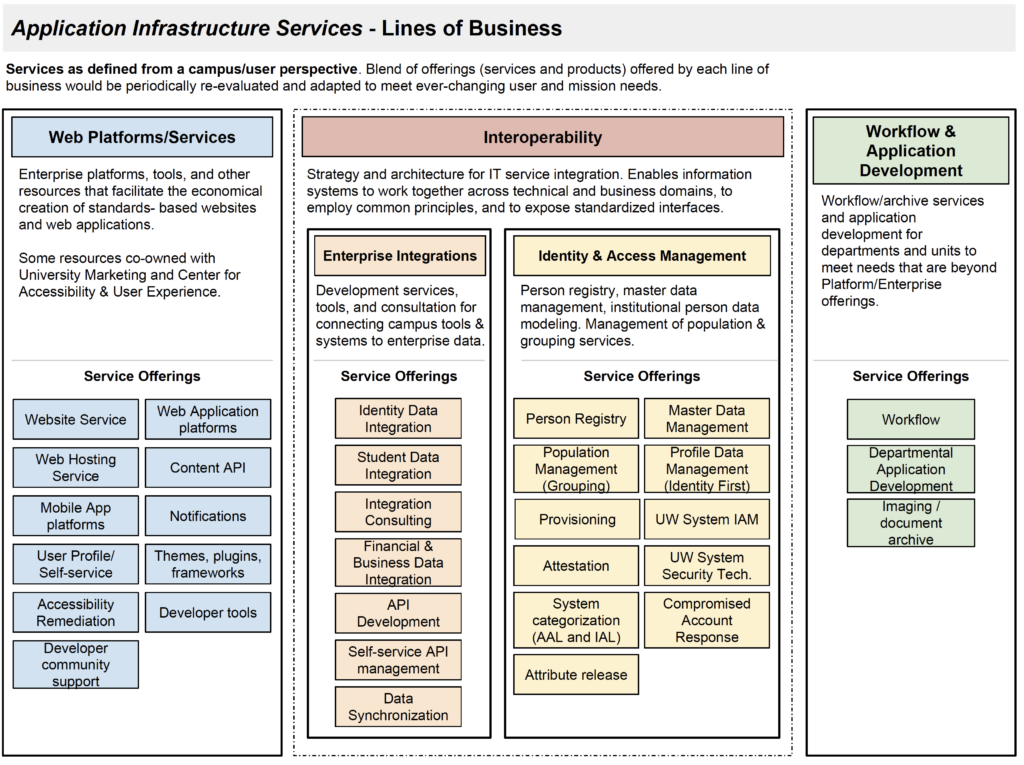 Application Infrastructure Services lines of business document