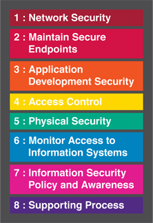 diagram of security layers