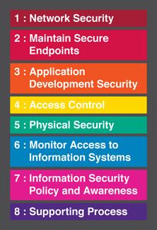 Departmental IT Security Baseline - UW–Madison Information