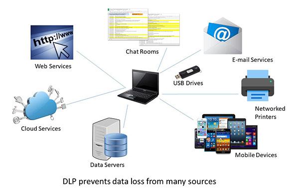 DLP Diagram