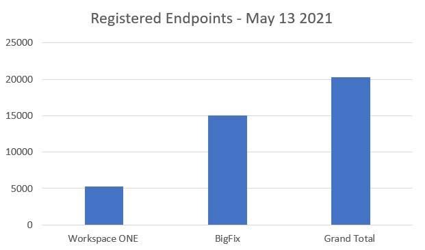 Total number of managed endpoints as of May 13, 2021.