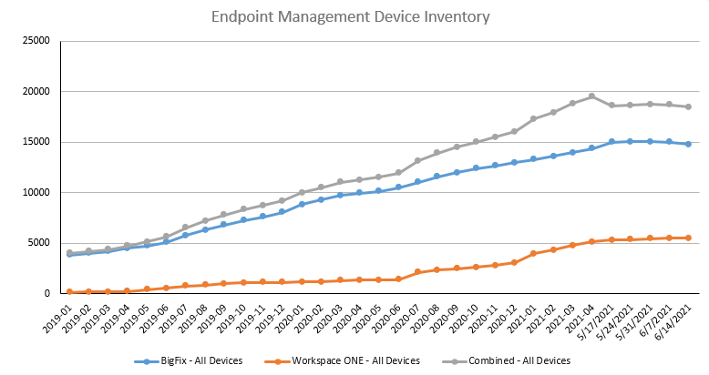 The data on the chart represents the number of endpoints managed in each system after duplicates have been removed. Duplicates may occur if an endpoint was re-imaged.  They also occur when the same endpoint is in both systems.