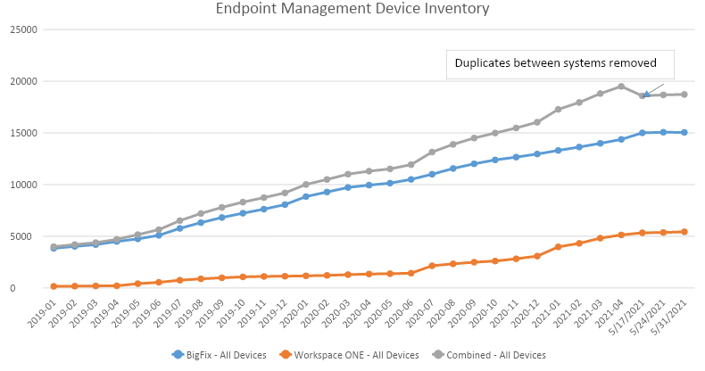The data on the chart represents the number of endpoints managed in each system after duplicates have been removed.