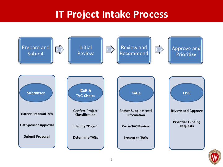 IT Project Intake Process Slide - UW-Madison Information ...