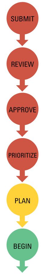 flowchart of project intake stages, from left to right: Submit, Review, Approve, Prioritize, Plan, Begin