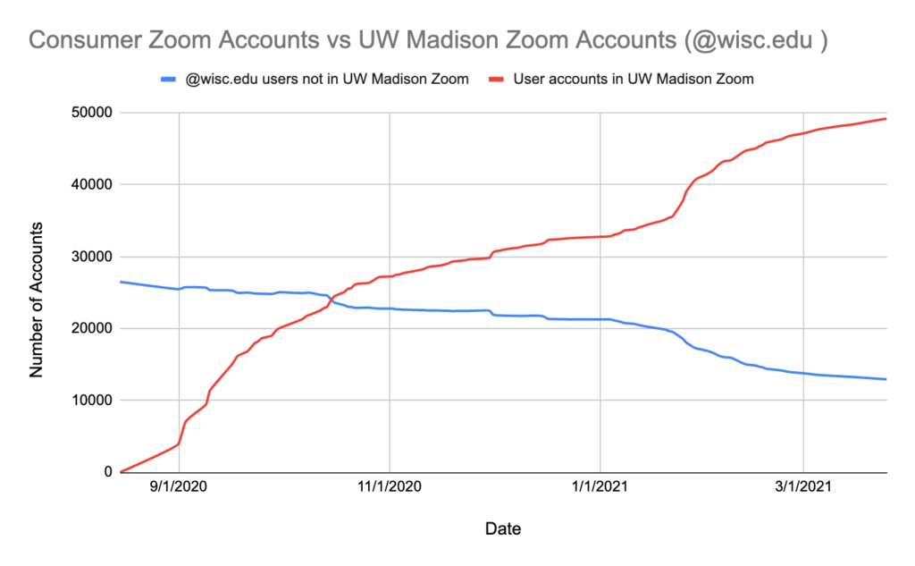 Graph of UW-Madison Zoom adoption over time.