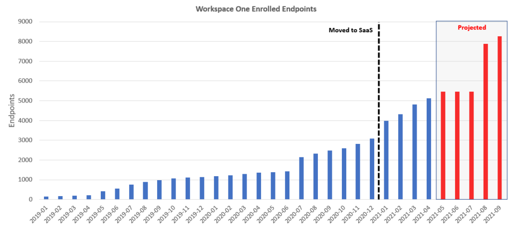 Adoption of Workspace ONE over time.