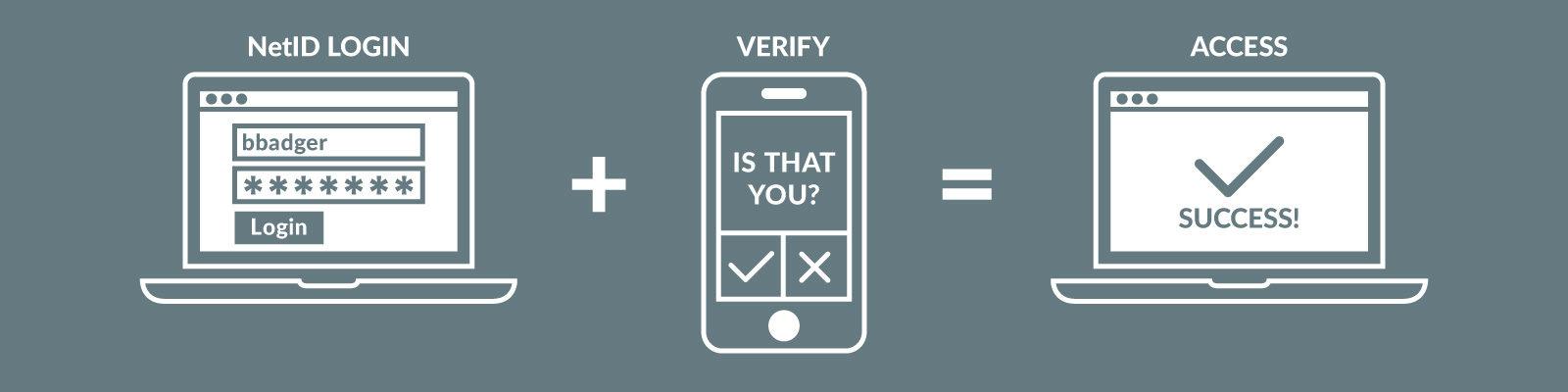 Hero image multi-factor authentication process