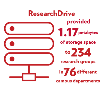 ResearchDrive provided 1.17 petabytes of storage space to 234 research groups in 76 different campus departments