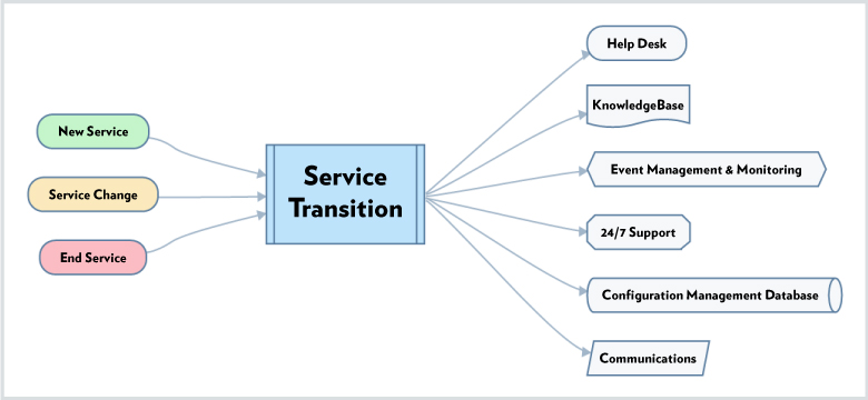 Service transition flowchart
