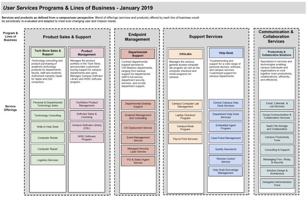 User Services Lines of Business document