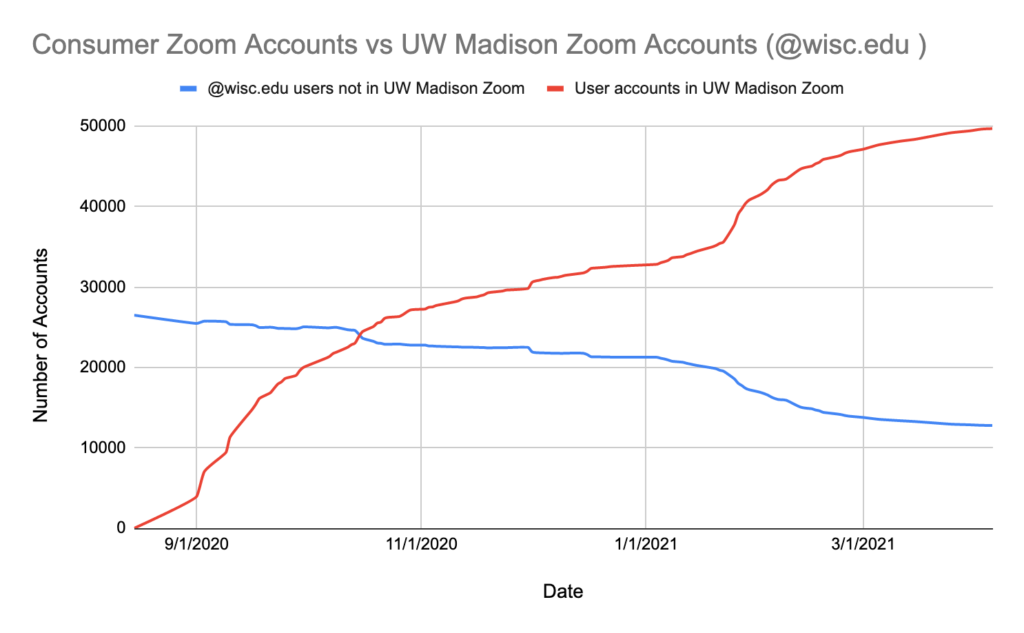 Line graph illustrating UW-Zoom adoption over time.