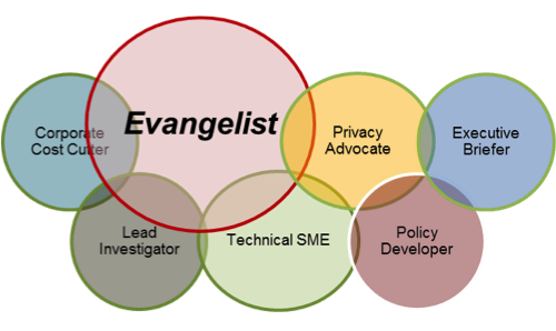 venn diagram showing the CISO's overlapping roles: corporate cost-cutter, lead investigator, privacy advocate, executive briefer, technical SME, policy developer, and in the largest circle overlapping all but policy developer and executive briefer, evangelist