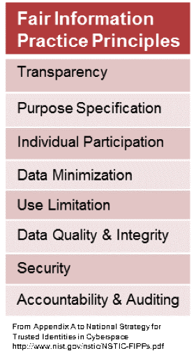 list of fair information practice principles: transparency, purpose specification, individual participation, data minimization, use limitation, data quality & integrity, security, accounting & auditing