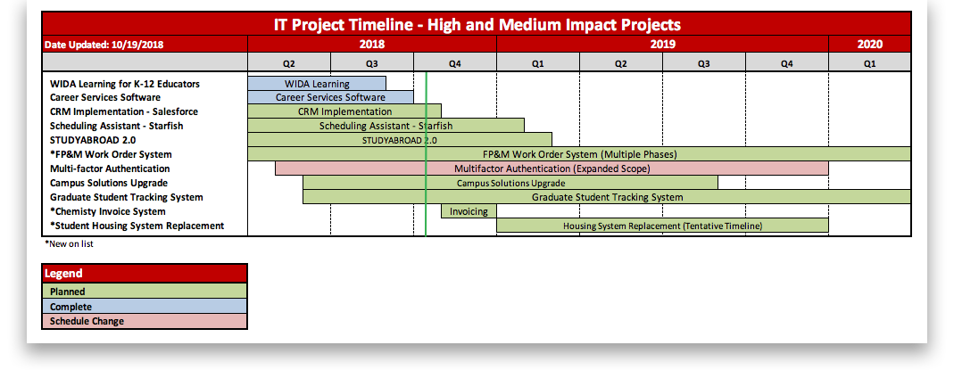 it project timeline, a table version of which has been made available below for the sake of accessibility.