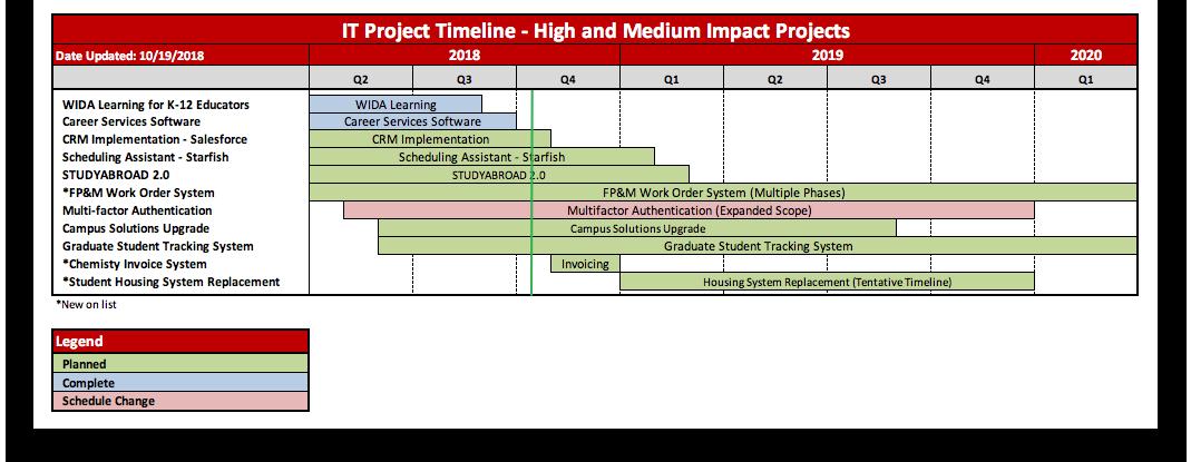 it project timeline uw madison information technology