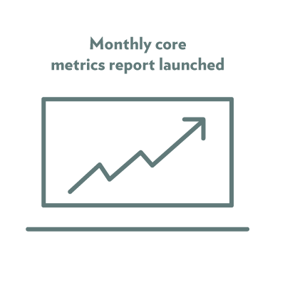 Monthly core metrics report launched