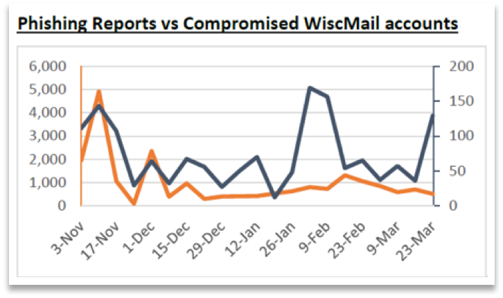 Chart comparing phishing reports and compromised email accounts