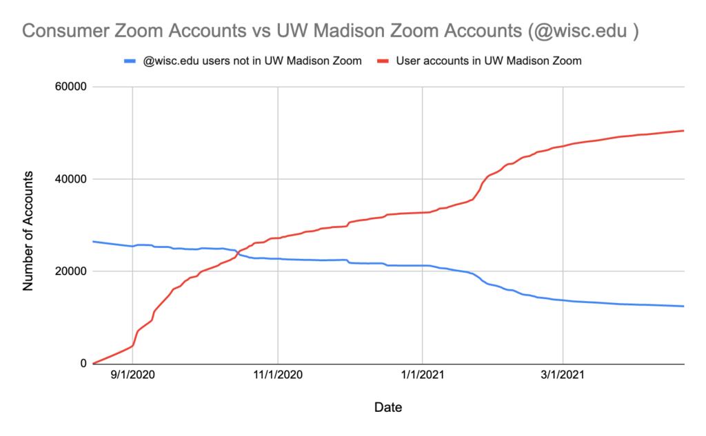 Line graph of UW-Madison Zoom adoption over time