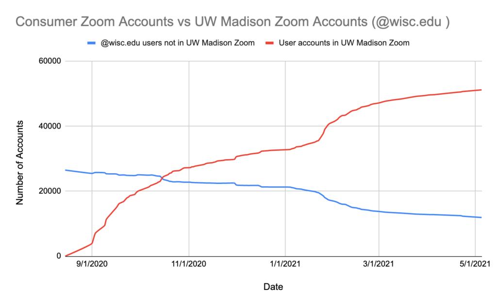 Line graph illustrating Zoom adoption over time.