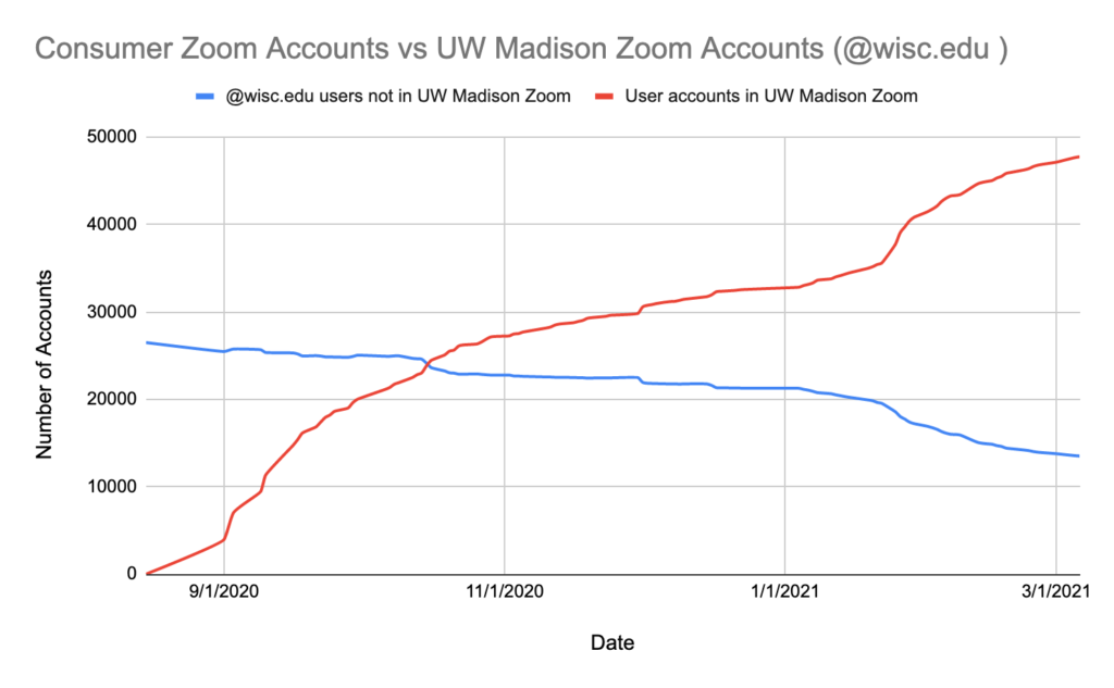 Line graph of Zoom adoption over time.